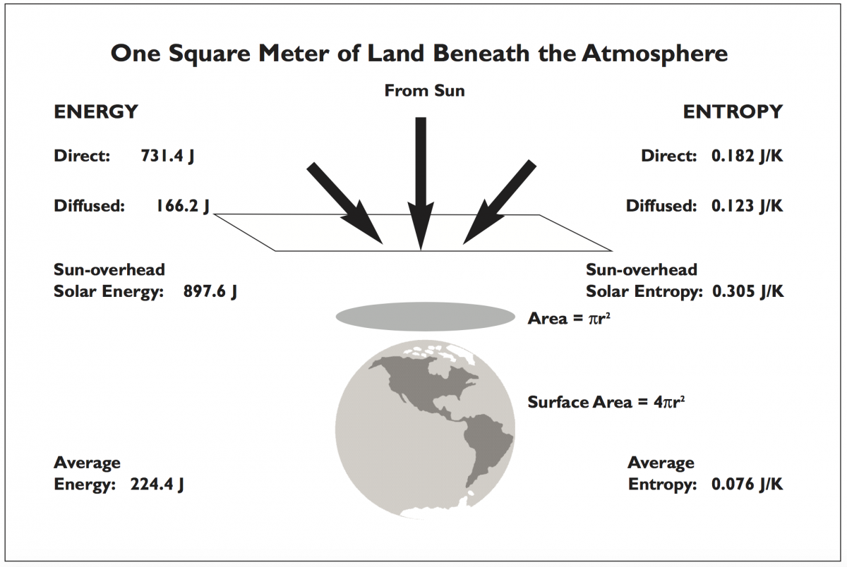 graphic showing 1 m2 of land beneath atmosphere, with average energy of 224.4 J and average entropy of 0.076 J/K