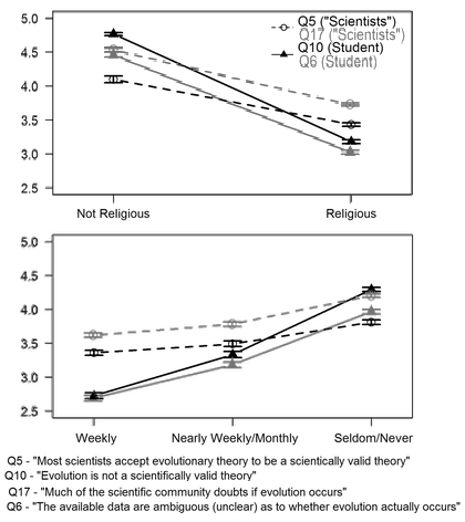 Figure 4 from Rissler, et al. (2014). Results are discussed in the main text.