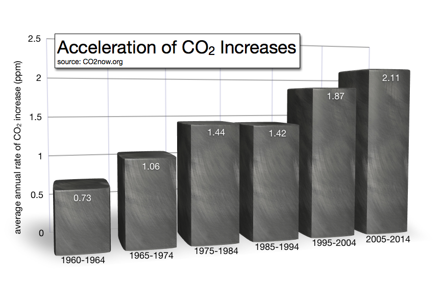 rates of co2 increase