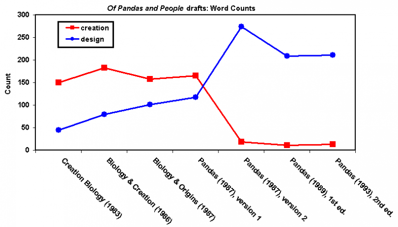 The chart from Barbara Forrest's Kitzmiller testimony showing that references to creation were switched to design in 1987
