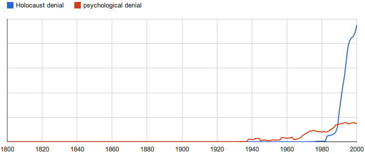 "Google ngram graph showing ""Holocaust denial"" appearing in common use in the 1980s"