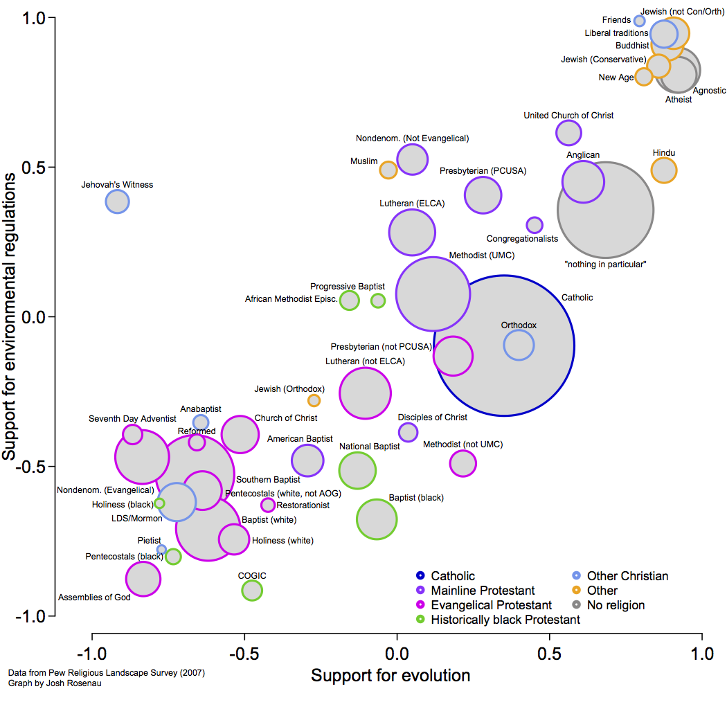Plot of religious groups' attitudes on the environment vs. evolution