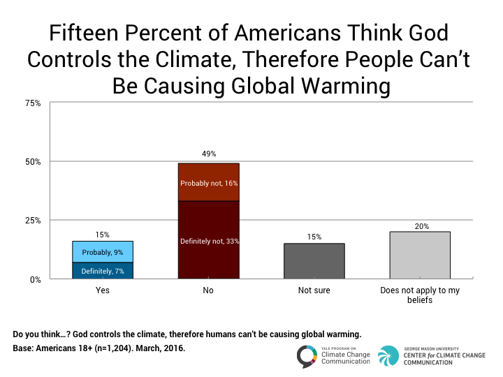 Chart from Yale Project on Climate Change Communication