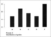 Figure 2: Distribution of grades