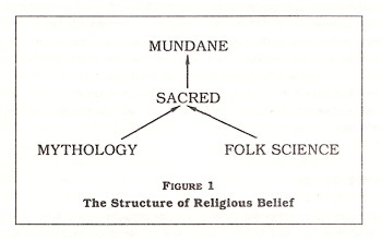 Figure 1: The Structure of Religious Belief