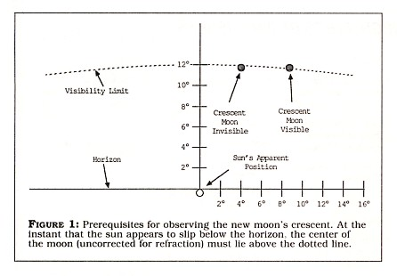 Figure 1: Prerequisites for observing the new moon's crescent. At the instant that the sun appears to slip below the horizon, the center of the moon (uncorrected for refraction) must lie above the dotted line.