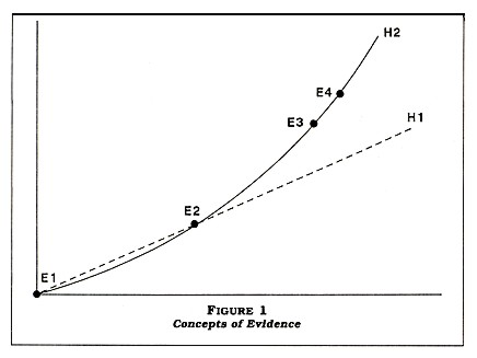 Figure 1: Concepts of Evidence