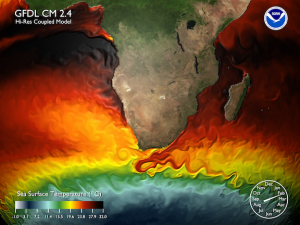 Modeling the flow of water through the ocean: To model climate change, scientists incorporate complex models of the fluid dynamics of the ocean and atmosphere, such as this image from a model of the ocean around Africa.