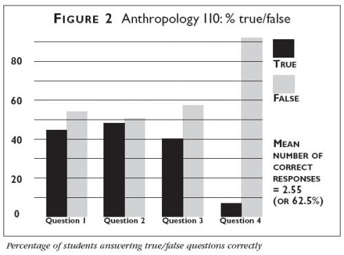 Graph showing percentage of students in an Anthropology 110 course answering true/false questions correctly