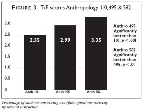 Graph showing percentage of students in an Anthropology 110 course answering true/false questions correctly, broken down by level of instruction
