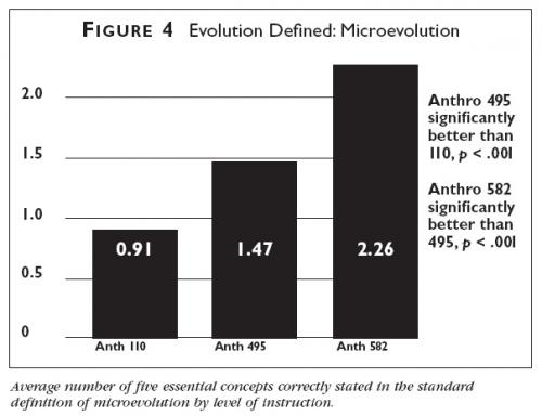 Graph showing the average number of five essential concepts correctly stated in the standard definition of microevolution by level of instruction.