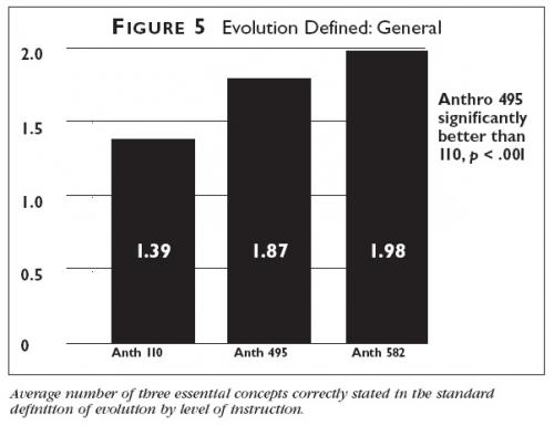 Graph showing the average number of three essential concepts correctly stated in the standard definition of evolution by level of instruction.