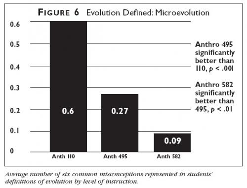 Graph showing the average number of six common misconceptions represented in student definitions of evolution by level of instruction.