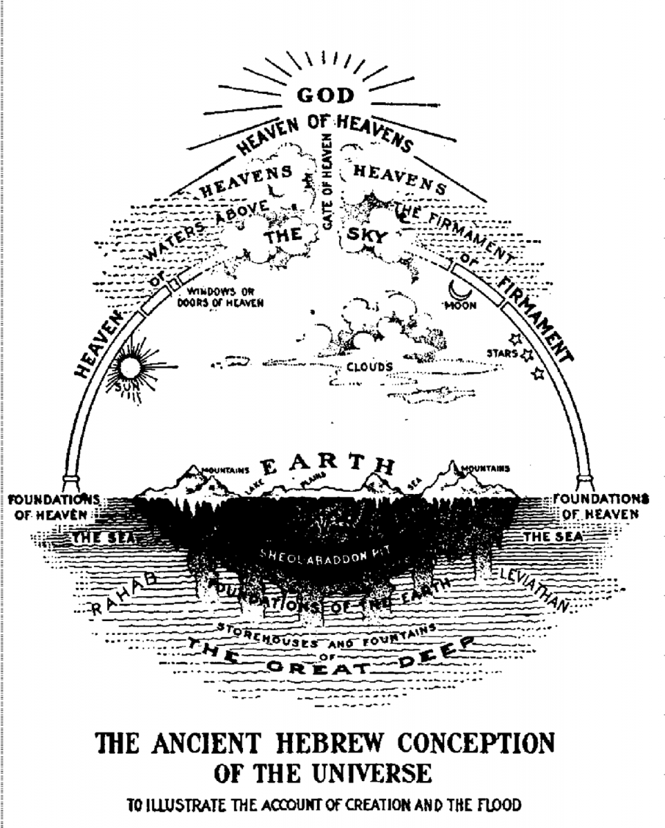 Figure 2. An early 20th century conceptualization of ancient cosmology.