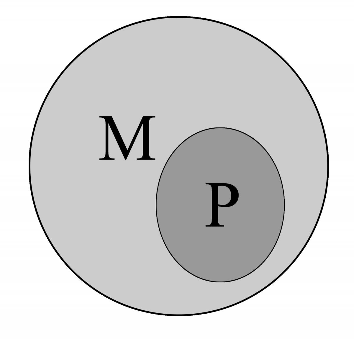 Figure 4. The Relationship between Methodological and Philosophical Naturalism.