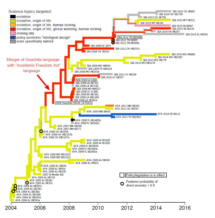"Figure from ""The Evolution of Antievolution Policies After Kitzmiller v. Dover"""