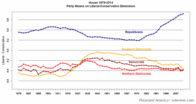 Asymmetric polarization of American politics. Republicans in recent years have become more conservative than Democrats have become more liberal.