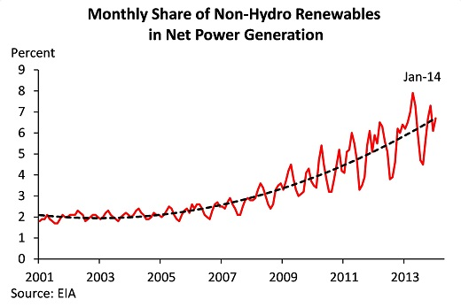 Monthly share of non-hydro renewables in net power generation, steadily rising