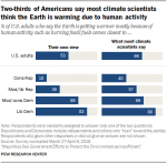 Figure from the Pew Research Center report