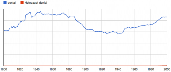 "Google ngram graph showing ""denial"" in fairly constant use over 200 years, and ""Holocaust denial"" not registering until the 1980s"