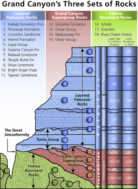 NPS' stratigraphy of Grand Canyon