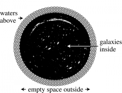 Figure 3. Humphreys's model of the universe.
