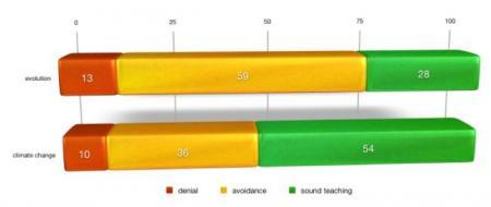 Visual summary of Berkman & Plutzer, 2007