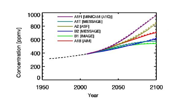 ipcc co2 projections