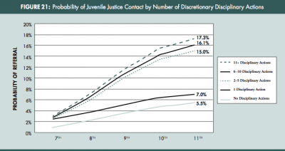 Increased detentions leads to greater likelihood of contact with the police.