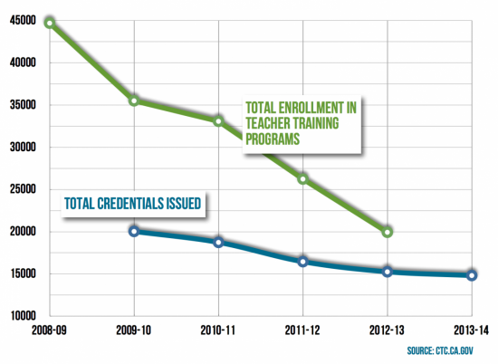 enrollment in teacher credential programs