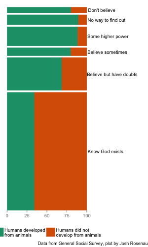 Of people who say they are sure they believe in God, about 1/3 accept evolution. Among all other groups, it ranges from about 2/3 up to 9/10.
