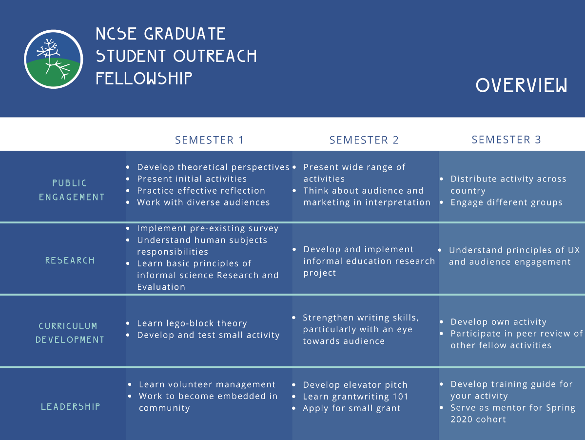 Fellowship overview