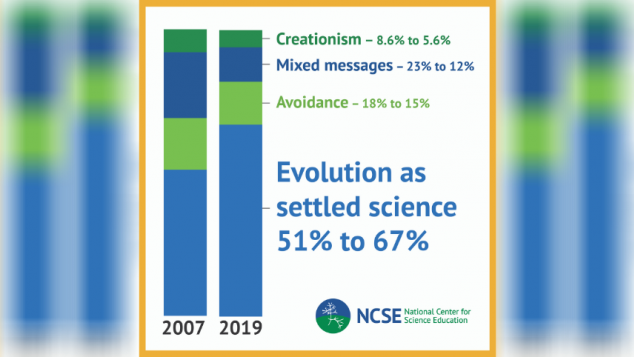 NCSE/Penn State survey graphic