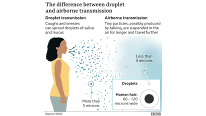 Graphic explaining aerosols vs droplets